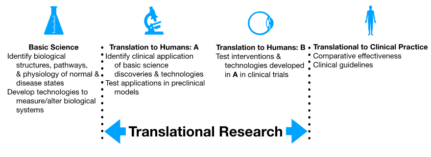 Translational Research illustration