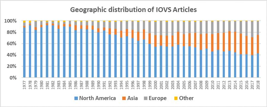 Geographic distribution of IOVS journal authors