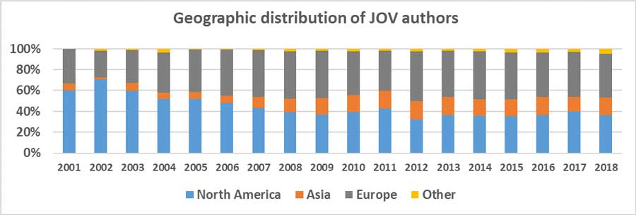 Geographic distribution of JOV journal authors
